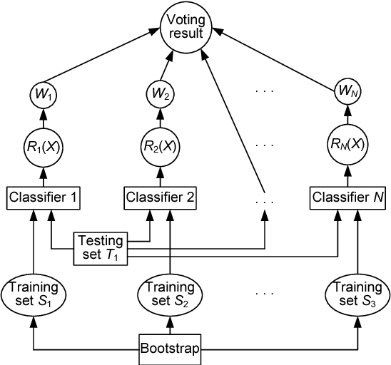 Fig. 7 Decision-making system
