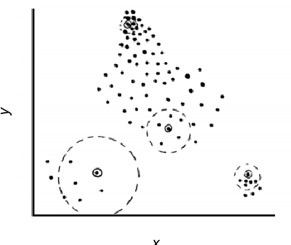 Fig. 9 Clustering with five neighborhoods of each point