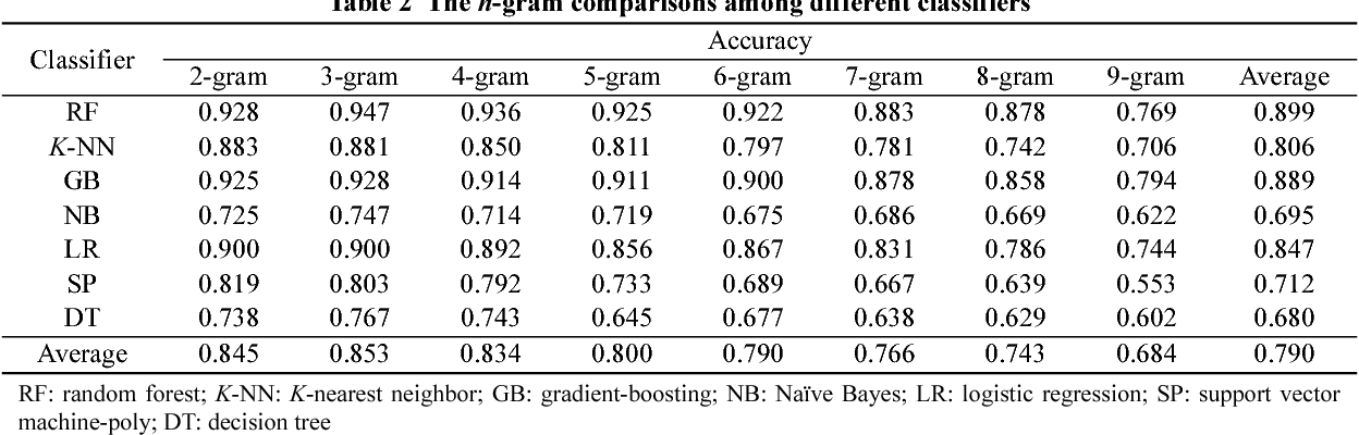 Table 2 The n-gram comparisons among different classifiers