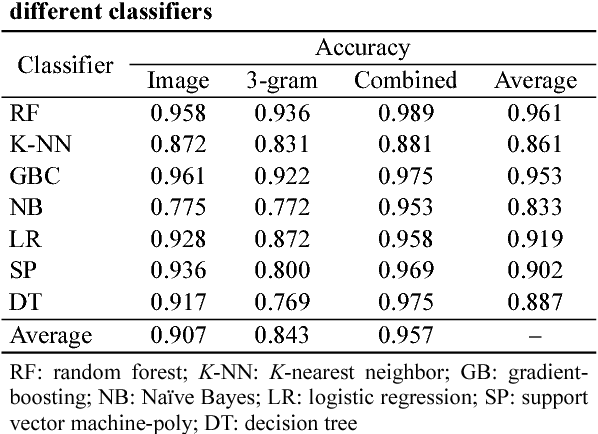Table 3 Accuracy rates of different features based on different classifiers