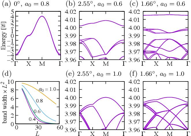 PDF] Flat band in twisted bilayer Bravais lattices