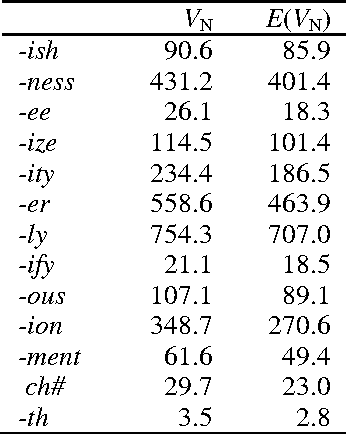 Table 4 from Defining New Words in Corpus Data: Productivity