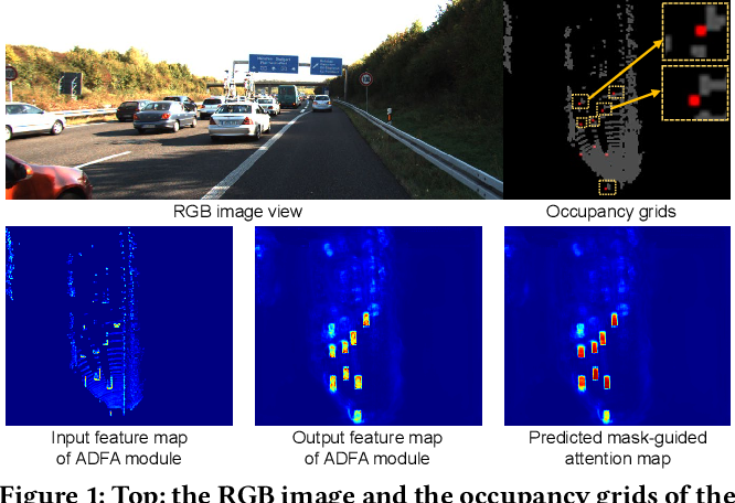 Figure 1 for Anchor-free 3D Single Stage Detector with Mask-Guided Attention for Point Cloud
