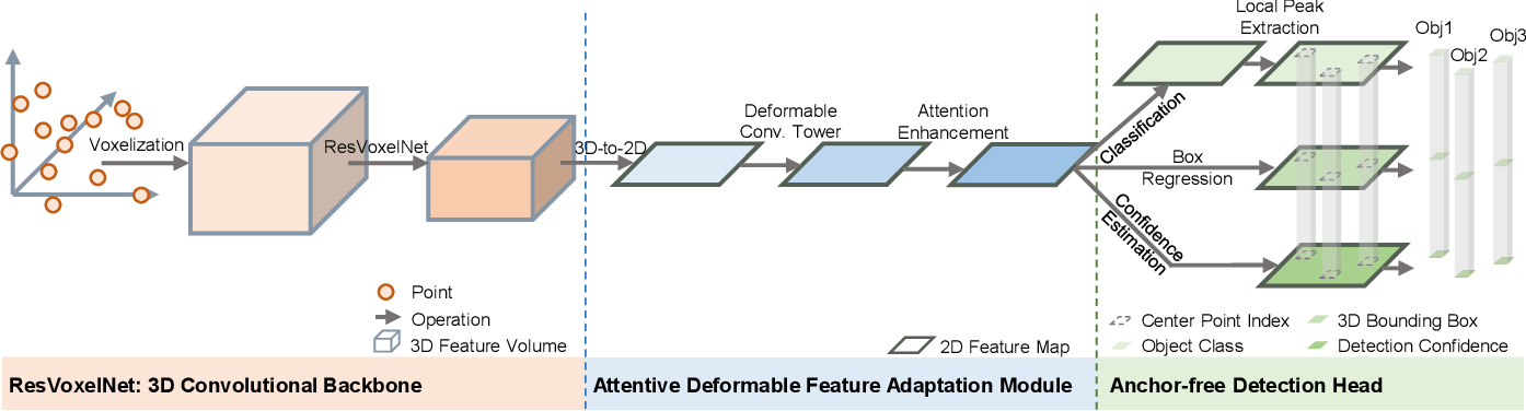 Figure 3 for Anchor-free 3D Single Stage Detector with Mask-Guided Attention for Point Cloud