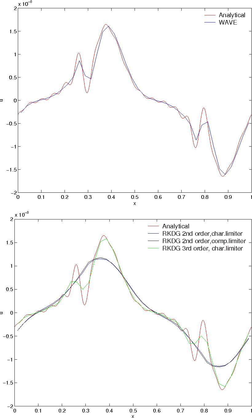 Figure 6.8: Electron Acoustics problem: Plots are of u Vs x for 40 cells with cs = √