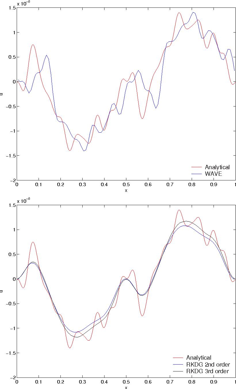 Figure 6.12: Electron Acoustics problem: u Vs x for 100 cells with cs = √