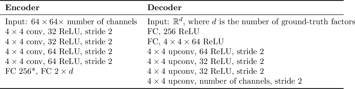 Figure 4 for Learning Optimal Conditional Priors For Disentangled Representations