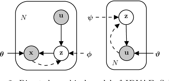 Figure 3 for Learning Optimal Conditional Priors For Disentangled Representations