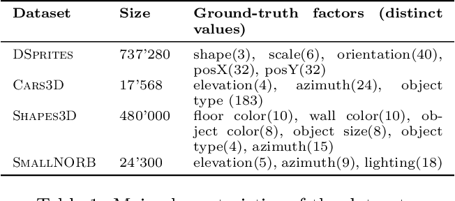 Figure 2 for Learning Optimal Conditional Priors For Disentangled Representations