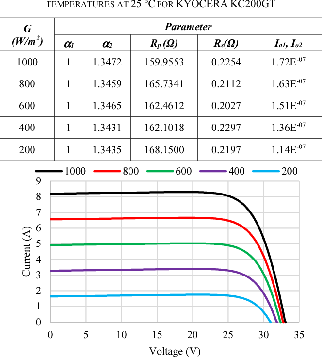 Table IV from Modeling of a Typical Photovoltaic Module