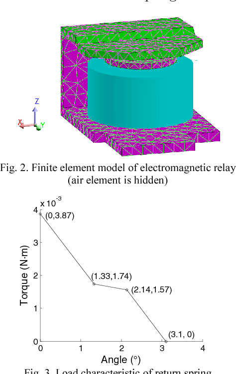 3D finite element analysis of dynamic characteristics of