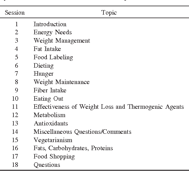 Table 1 from Effect of diet and exercise on body composition, energy