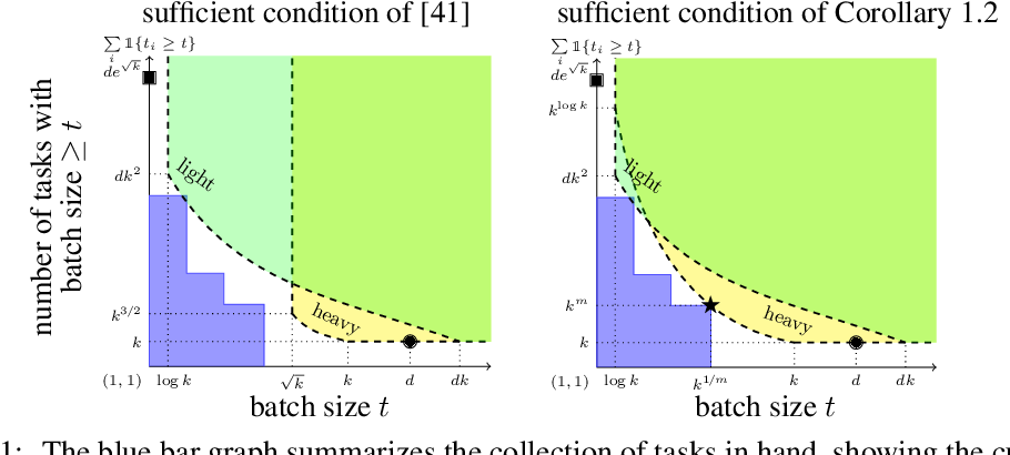 Figure 1 for Robust Meta-learning for Mixed Linear Regression with Small Batches