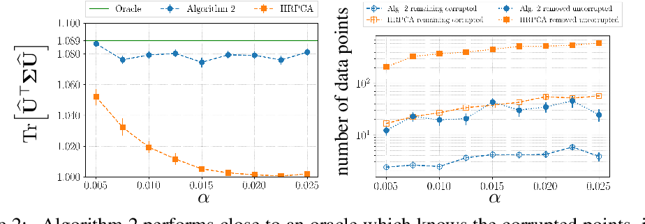 Figure 2 for Robust Meta-learning for Mixed Linear Regression with Small Batches