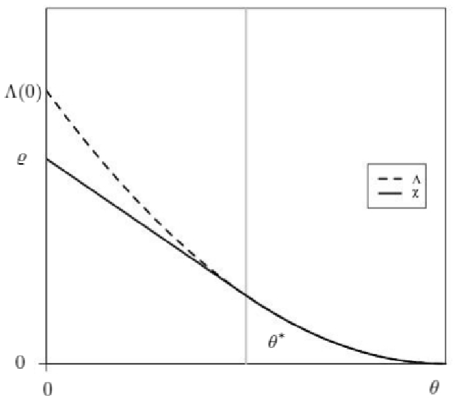 Figure 1: χ and Λ in the case θ? > 0.