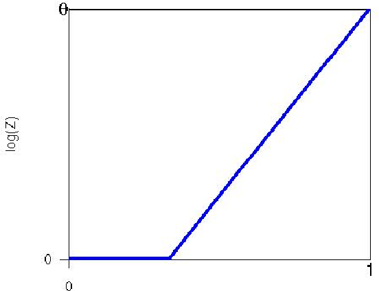 Figure 2: Most probable path for the event {1 ≤ Zn ≤ eθn} with 0 < θ < θ?.
