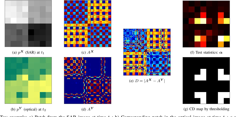 Figure 1 for Deep Image Translation with an Affinity-Based Change Prior for Unsupervised Multimodal Change Detection