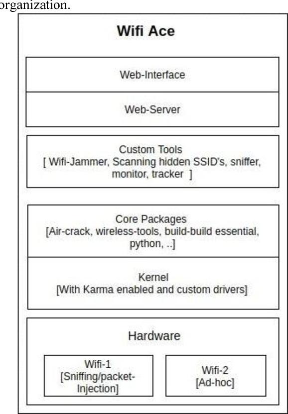 Python 3 Wifi Jammer