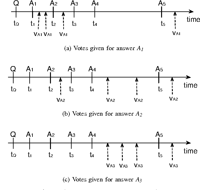 Fig. 1: Timelines showing five answers posted to a question Q and votes given for three answers (A1,A2 and A3)