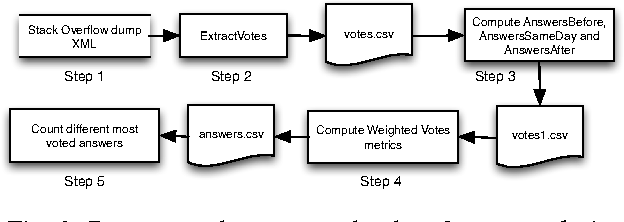Fig. 2: Process used to extract the data for our analysis.