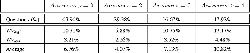 TABLE I: Percentage of answers highlighted by WV that differ from the most voted ones for different categories of questions.