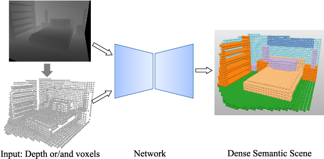 Figure 1 for Depth Based Semantic Scene Completion with Position Importance Aware Loss