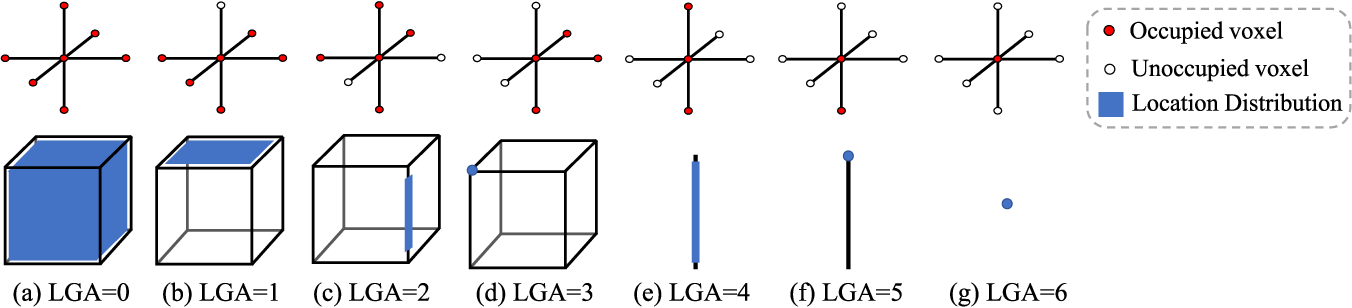 Figure 2 for Depth Based Semantic Scene Completion with Position Importance Aware Loss