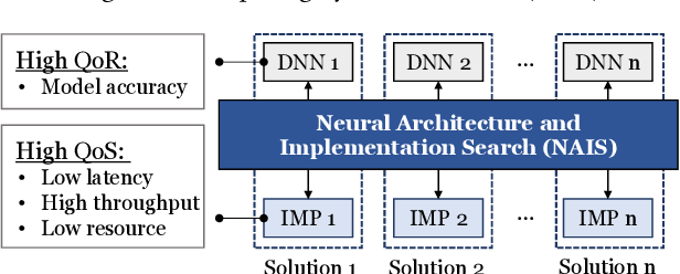 Figure 1 for NAIS: Neural Architecture and Implementation Search and its Applications in Autonomous Driving