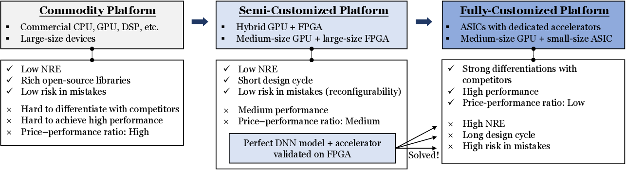 Figure 3 for NAIS: Neural Architecture and Implementation Search and its Applications in Autonomous Driving