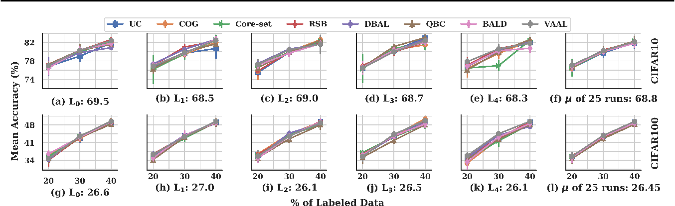 Figure 1 for Towards Robust and Reproducible Active Learning Using Neural Networks