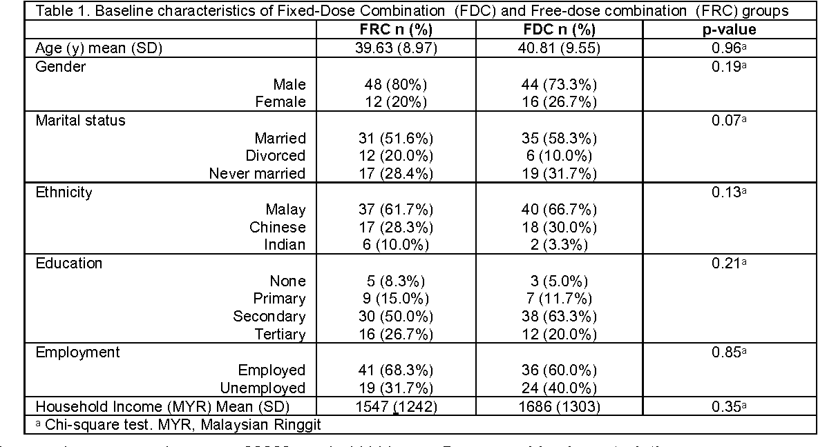 Table 1. Baseline characteristics of Fixed-Dose Combination (FDC) and Free-dose combination (FRC) groups