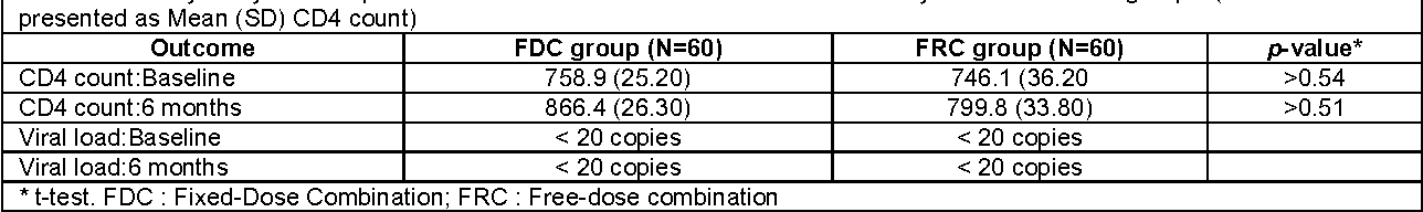 Table 2. Primary analysis of response to CD4 count at the start and end of the study in FDC and FRC groups. (All values presented as Mean (SD) CD4 count)