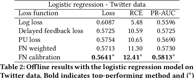 Figure 4 for Addressing Delayed Feedback for Continuous Training with Neural Networks in CTR prediction