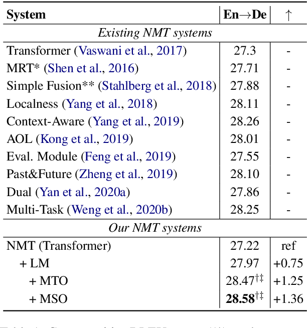 Figure 2 for Prevent the Language Model from being Overconfident in Neural Machine Translation