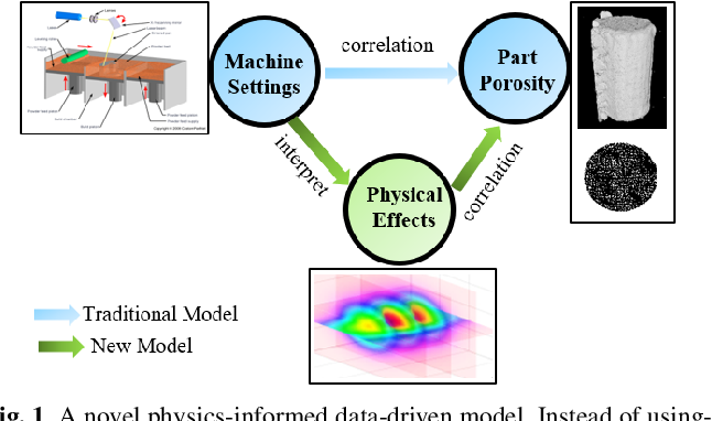 Figure 1 for A Physics-Informed Machine Learning Model for Porosity Analysis in Laser Powder Bed Fusion Additive Manufacturing
