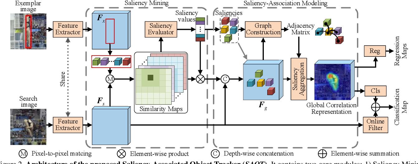 Figure 3 for Saliency-Associated Object Tracking