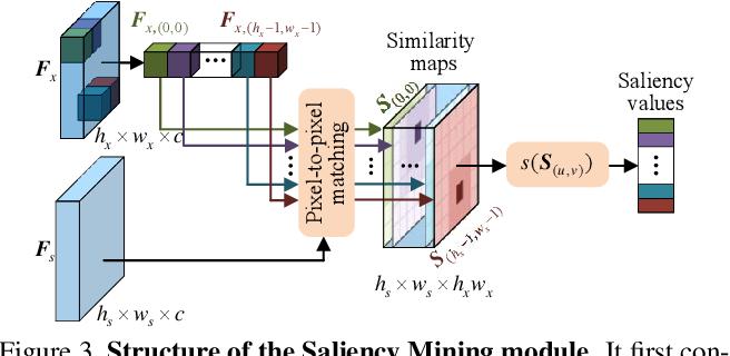 Figure 4 for Saliency-Associated Object Tracking