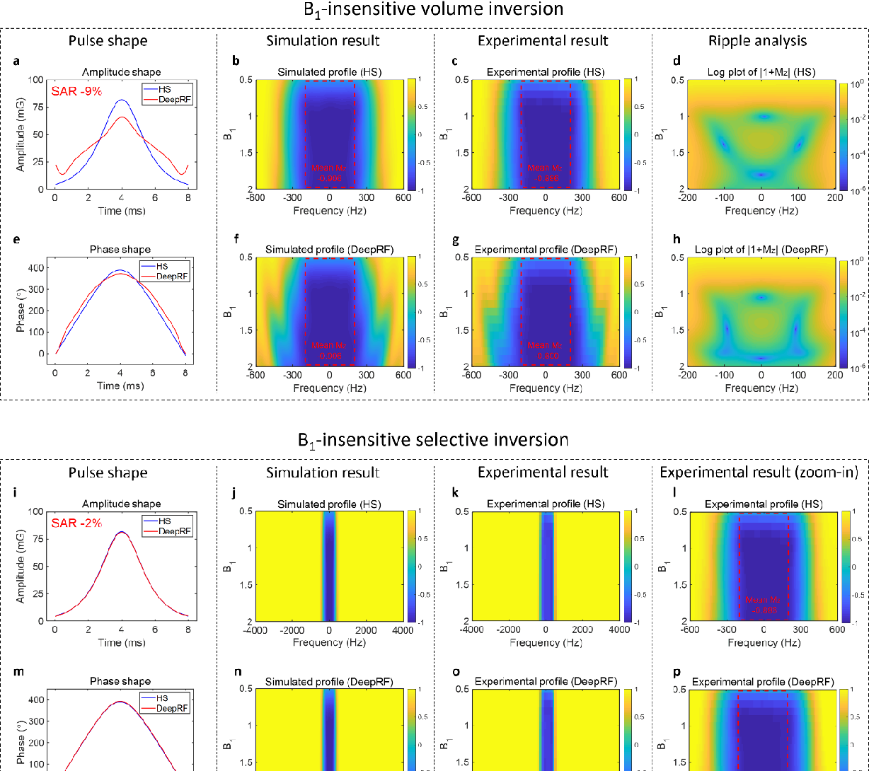 Figure 3 for DeepRF: Deep Reinforcement Learning Designed RadioFrequency Waveform in MRI