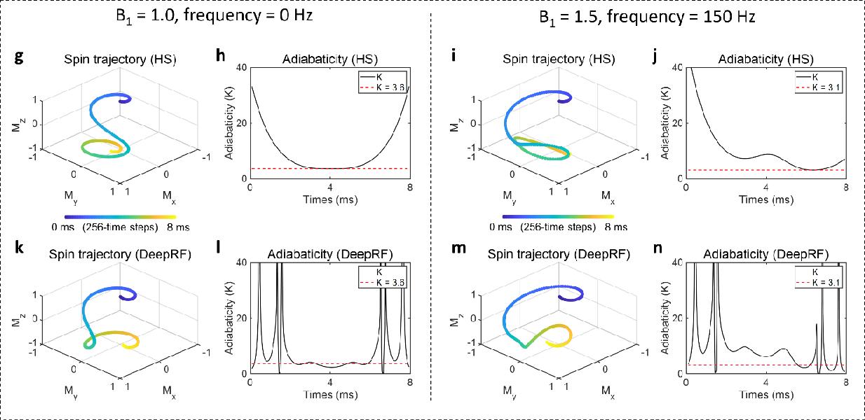 Figure 4 for DeepRF: Deep Reinforcement Learning Designed RadioFrequency Waveform in MRI