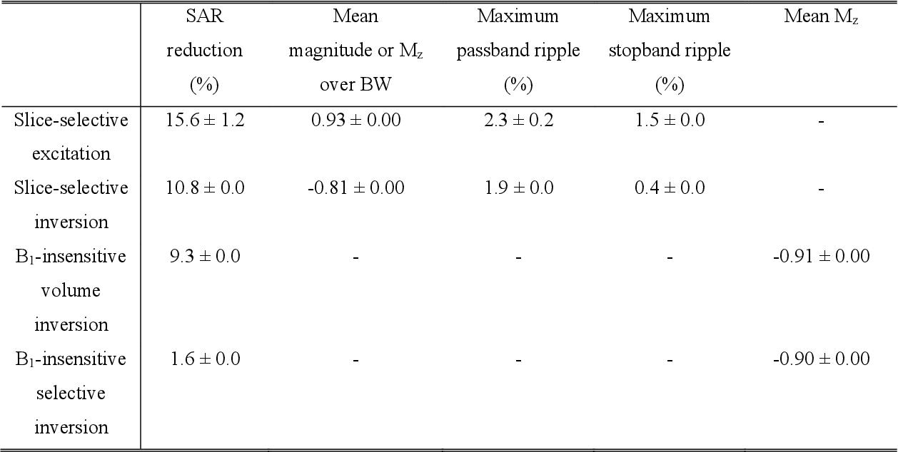 Figure 1 for DeepRF: Deep Reinforcement Learning Designed RadioFrequency Waveform in MRI