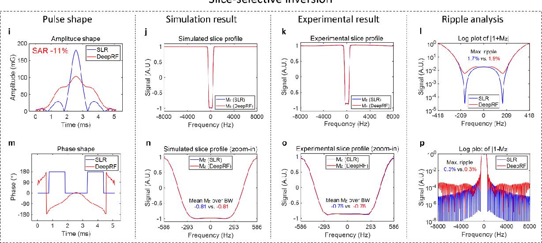 Figure 2 for DeepRF: Deep Reinforcement Learning Designed RadioFrequency Waveform in MRI