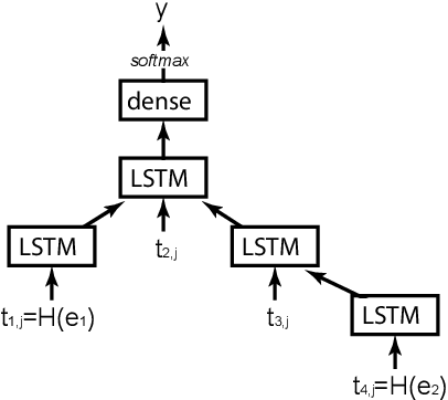 Figure 2 for GU IRLAB at SemEval-2018 Task 7: Tree-LSTMs for Scientific Relation Classification