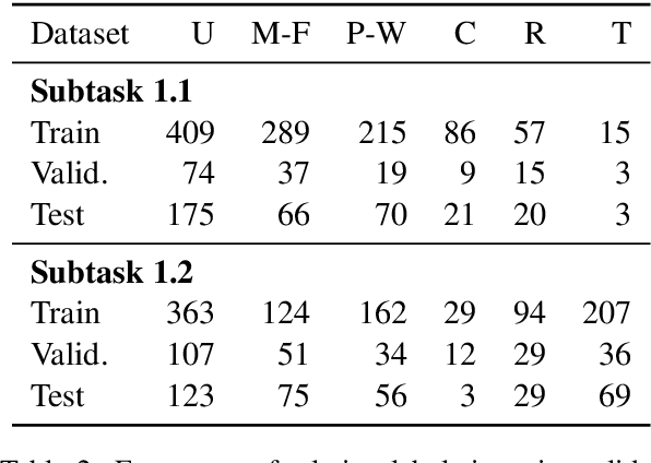 Figure 3 for GU IRLAB at SemEval-2018 Task 7: Tree-LSTMs for Scientific Relation Classification