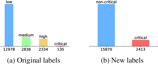 Figure 3 for Event-Related Bias Removal for Real-time Disaster Events