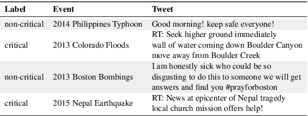 Figure 2 for Event-Related Bias Removal for Real-time Disaster Events
