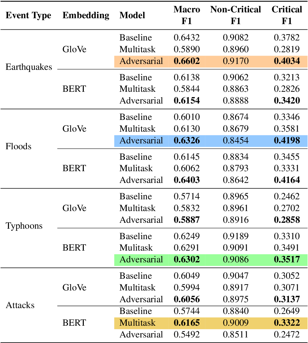 Figure 4 for Event-Related Bias Removal for Real-time Disaster Events