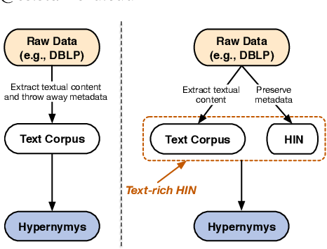 Figure 1 for Discovering Hypernymy in Text-Rich Heterogeneous Information Network by Exploiting Context Granularity