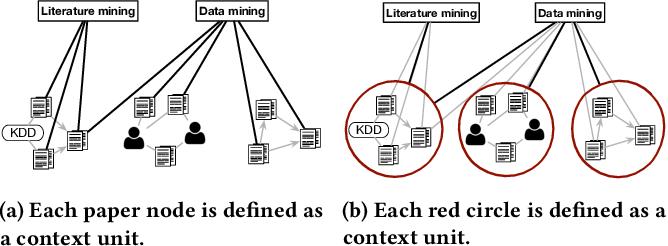 Figure 3 for Discovering Hypernymy in Text-Rich Heterogeneous Information Network by Exploiting Context Granularity