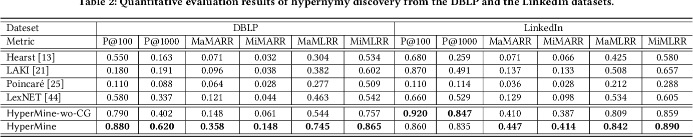 Figure 4 for Discovering Hypernymy in Text-Rich Heterogeneous Information Network by Exploiting Context Granularity