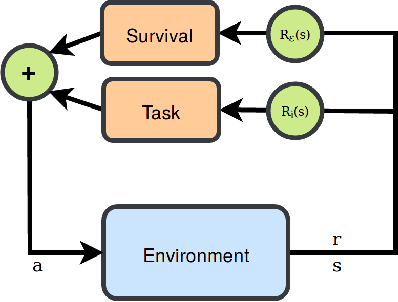 Figure 1 for Decoupled Learning of Environment Characteristics for Safe Exploration